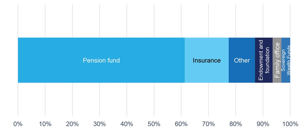 Figure 10. Type of asset owners