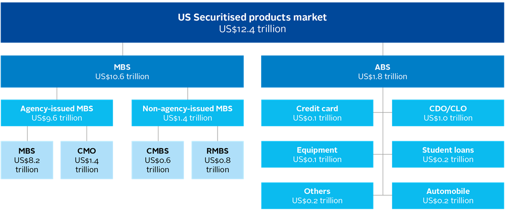 Securitised products - Figure 02