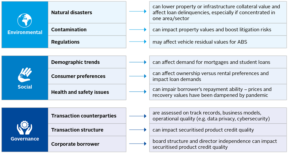 Securitised products - Figure 07