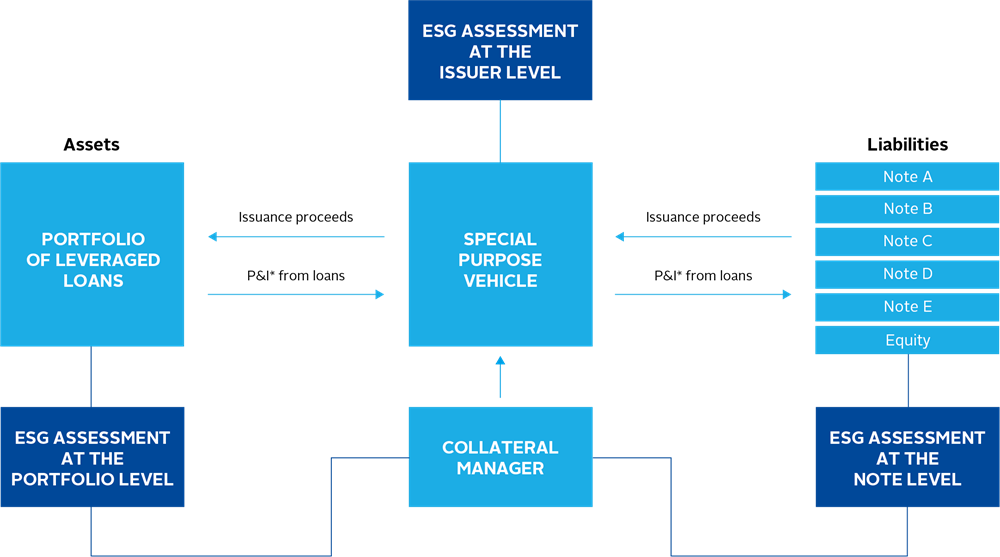 Securitised products - Figure 08